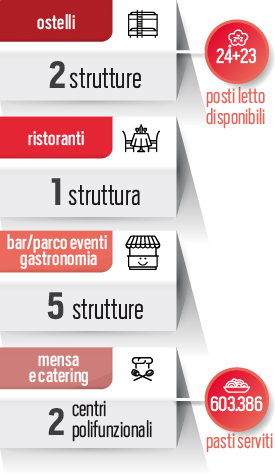 Sol.Co: ristorazione e turismo